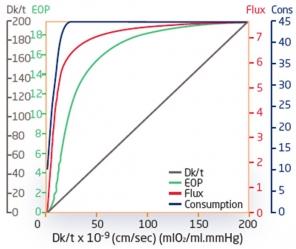 El Dr. Philip Morgan habla sobre la transmisibilidad del oxígeno y el flujo  de oxígeno. 30b1a03116