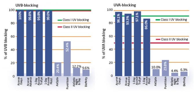 Todas las lentes de contacto de la marca ACUVUE® tiene filtro UV Clase 1 o  Clase 2 para ayudar a proporcionar protección frente a la transmisión de la  ... a38e89e9e2