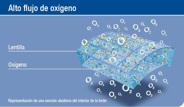 4ca798836a01a Material único de hidrogel de silicona para un rendimiento Óptimo de  oxígeno, lo que permite un 100% de consumo de oxígeno a través de toda la  córnea, ...