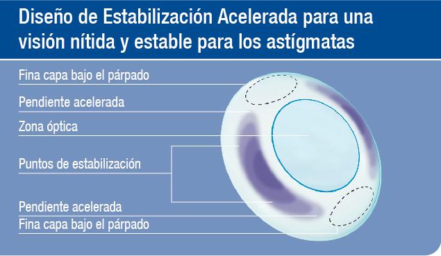 d3d12d4094a05 Tecnología que ofrece una visión nítida y estable para sus pacientes.